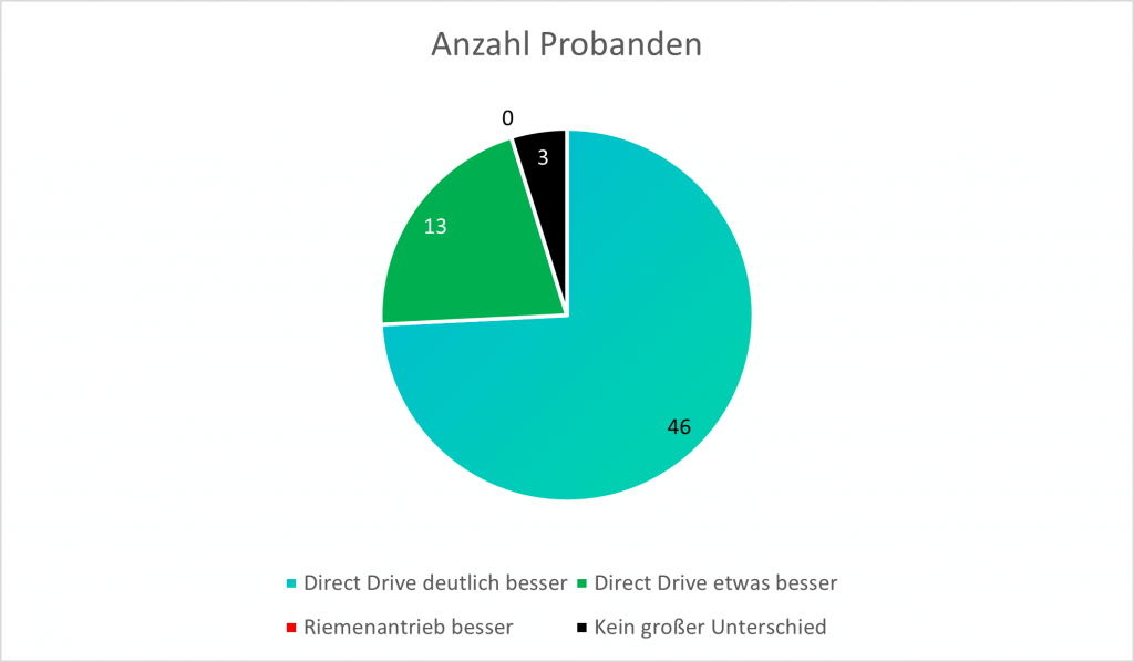 Direct Drive Statistik 1 - Direct Drive besser