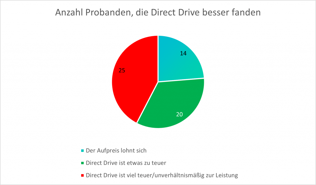 Direct Drive Statistik 2 - Direct Drive zu teuer