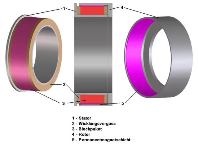 Aufbau eines Torquemotors (Vereinfacht)